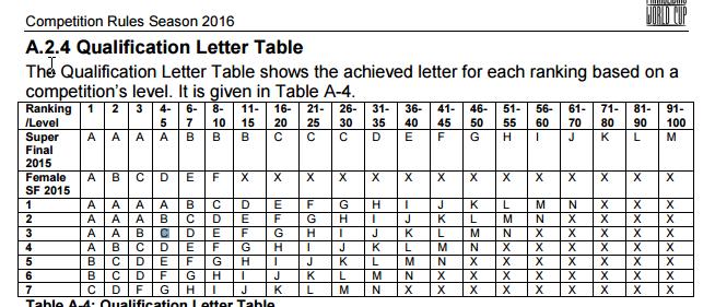 Table PWC
