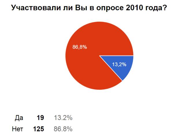 Опрос 2010 года